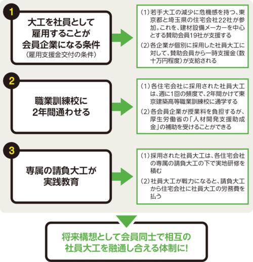 〔図1〕社員大工の育成を目指す住宅会社が集結