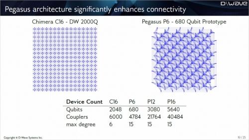ディーウェーブによる今後の開発方針を示すスライド。C16が最新機種「D-Wave 2000Q」で用いられているグラフ構造。P6、P12、P16はそれぞれキメラグラフの代わりに導入する予定の新しいグラフ構造「ペガサスグラフ」を表す