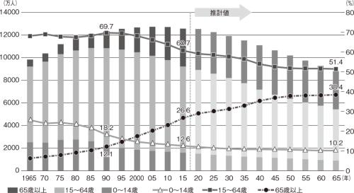 ●日本の人口の推移