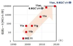 図1 802.11無線LAN規格の伝送レートの変遷