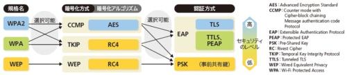 無線LANの暗号化の主な技術用語