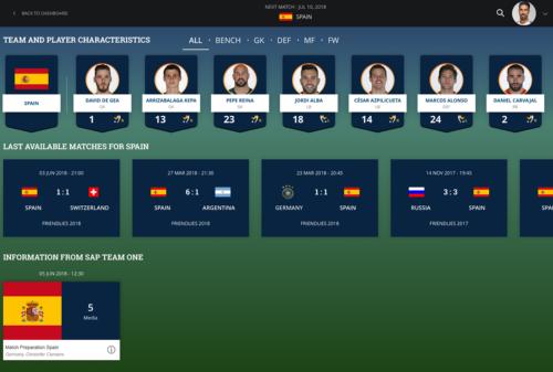 プレイヤーダッシュボードの画面例。対戦相手の選手の情報や最新の試合映像などが手持ちのモバイル端末で見られる(図:SAP)
