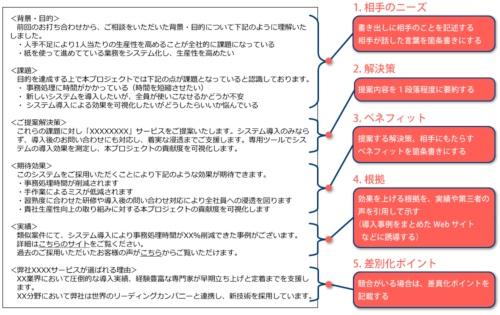 提案書の冒頭に記載する5つの要素と順番