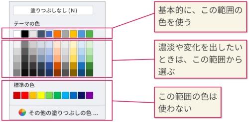 「カラーパレット」にある「テーマの色」だけを使えば、提案書の色使いに統一感を出せる