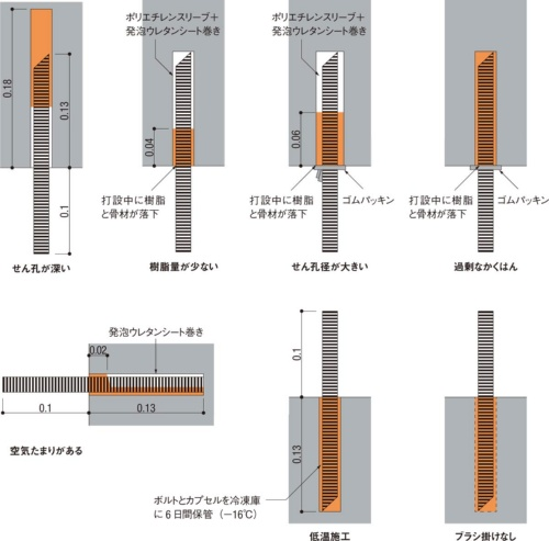 ■試験で再現した施工不良の例