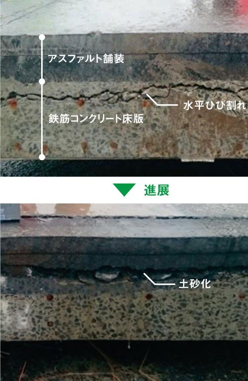 ■ 床版内部の損傷