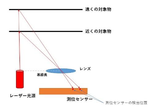 図2 三角法を応用した測距の仕組みの例