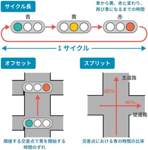 信号機の青時間を決める3つの要素