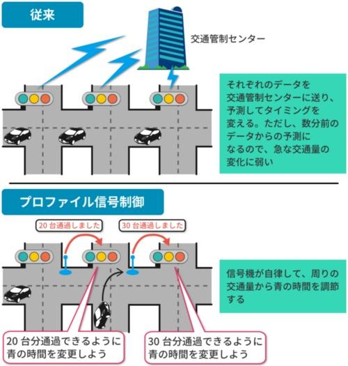 プロファイル信号制御の仕組み
