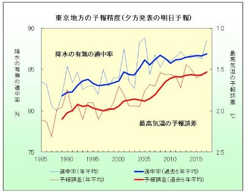 33年間の予報精度(東京地方)