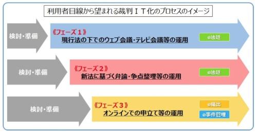 図 裁判のIT化プロセスのイメージ