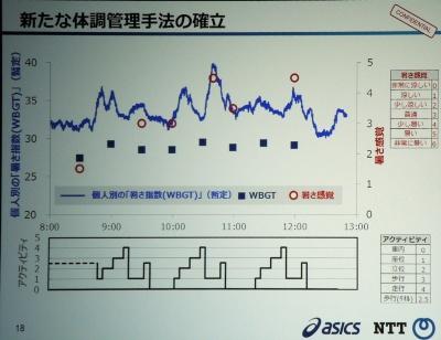 個人別の「暑さ指数(WBGT値)」と暑さ感覚の比較