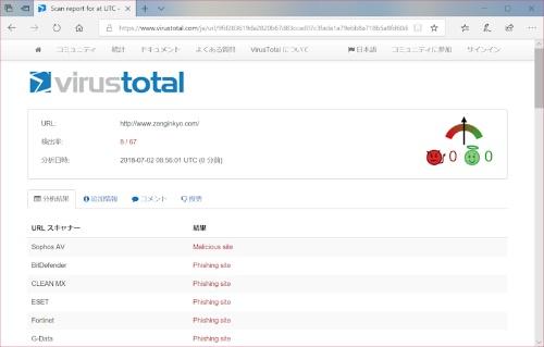 WebサイトのURLを検査した結果。URLスキャナーによって判定結果は異なる場合がある。画面では、いくつかのURLスキャナーでフィッシング詐欺のサイト(Phishing site)と悪意あるサイト(Malicious site)と判定されている。このようなサイトにはアクセスしない方が安全だ