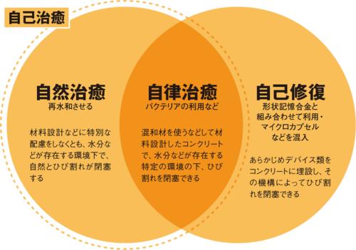 〔図1〕自ら機能回復する技術は大きく3種類