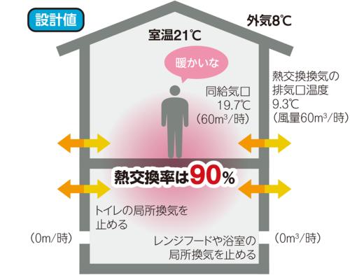所定の熱交換率で運転できている理想の状態(資料:取材を基に日経ホームビルダーが作成)