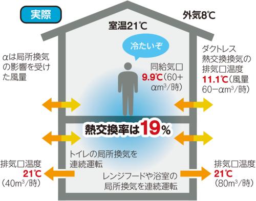 熱交換率が19%に低下した実際の状態(資料:取材を基に日経ホームビルダーが作成)