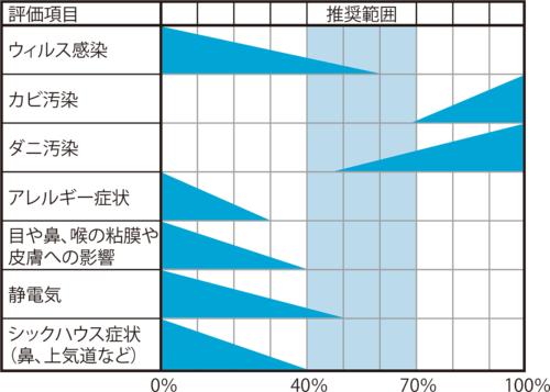 〔図1〕湿度40%以下は健康に悪影響