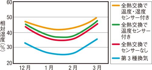 〔図2〕全熱交換でも40%を下回る