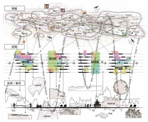 情報空間では、資料は多様なリンクによってひも付けられている。ここでは、可変的な資料配置によって、「小さな資料のまとまり」を時系列の中で多様に変化させ、情報空間と実空間を積極的に関連づけることを提案している(資料:平田晃久建築設計事務所)