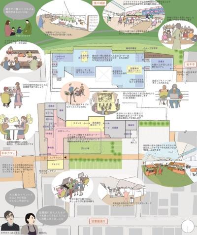 施設構成。図書館の中に展示機能を散らばせるように配置することで、美術に気軽に触れられるようになる。また、各展示のそばに関連書籍を配架することで、学びのきっかけを提供する。美術館の屋外活動も行える「芝生広場」は「交流コーナー」と一体利用もできる「駄場」となる(資料:スターパイロッツ+建築設計群無垢JV)