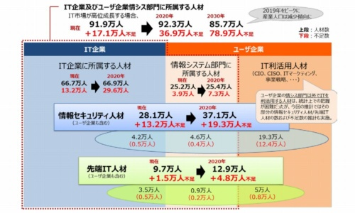 IT人材の需給に関する推計結果の概要