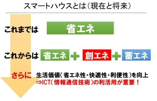 スマートハウス構想に、ICTの活用が必要とされた経緯を示す図