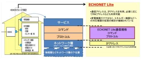 通信とサービスのつながりを示した図