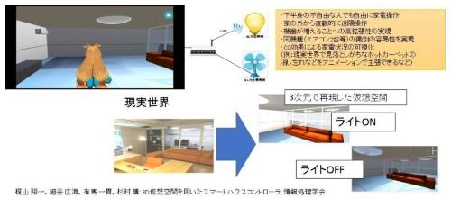 3D仮想空間を用いたスマートハウスコントローラの研究事例