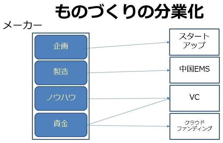 ものづくりの分業化を示す図 (資料:菊池隆裕)