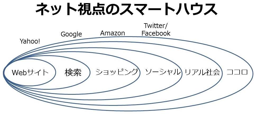 ネット企業から見た時のスマートハウスを示す図 (資料:菊池隆裕)