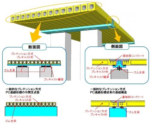 SCBR工法のイメージ(資料:オリエンタル白石)
