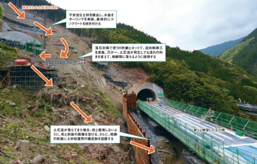 流向制御工の役割イメージ。写真中央部に見える仮設の土砂よけは、開通前に撤去する。西日本高速道路会社への取材を基に日経コンストラクションが作成。2019年4月25日に撮影(写真:日経コンストラクション)