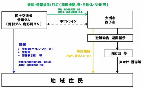 緊急放流時の住民への情報提供の仕組み
