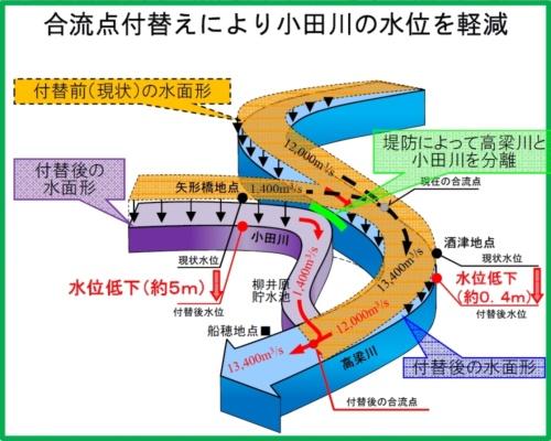 ■緊急治水対策で加速する小田川の付け替え事業