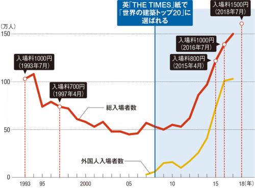 〔図1〕外国人が増え、全体で開業時の1.5倍に