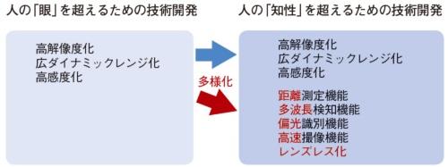 図1 イメージセンサーとカメラの技術進化の方向性が多様に