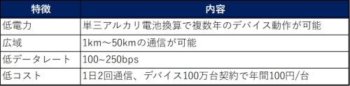 表1●LPWAに要求される特徴。総務省「第4次産業革命における産業構造分析とIoT