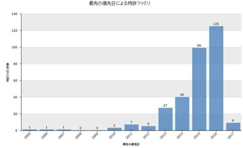 図1●LPWAに係る特許出願件数の推移