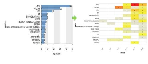 図2●LPWAに係る企業別特許出願件数の推移