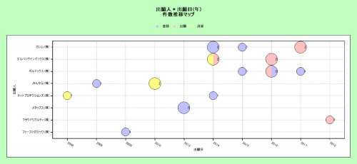 図1●出願人*出願年の件数推移マップ