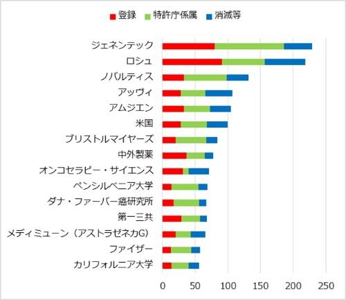 図2 がん免疫療法の出願人別日本特許出願件数(2008年以降に出願されたもの)