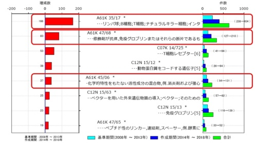 図1●がん免疫療法の日本特許出願において直近5年で付与件数が伸びているFI特許分類