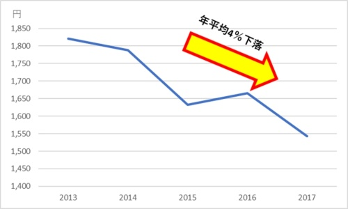 図2●電球型LEDランプ平均価格推移