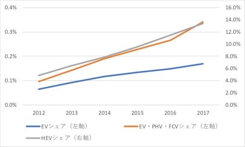 図1●日本のEV保有台数シェア