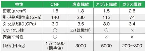 表 繊維材料の特性の比較。