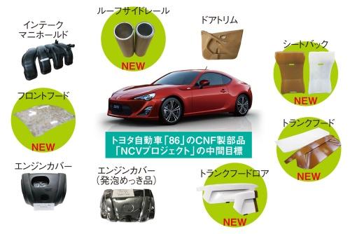 図1 自動車向けに開発されたCNF製部品