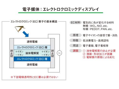 図3 エレクトロクロミック現象を利用するディスプレーのイメージ