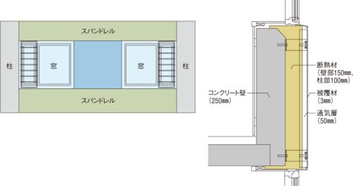 〔図1〕被覆材と断熱材の間に通気層