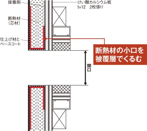 〔図1〕窓まわりは防火被覆で包む「バックラップ」