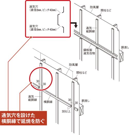 〔図2〕通気層内は水平材で火を封じる